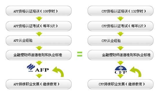 afp金融理财师官网_上海AFP考试与CFP考试的区别_AFP金融理财师_鲸考网